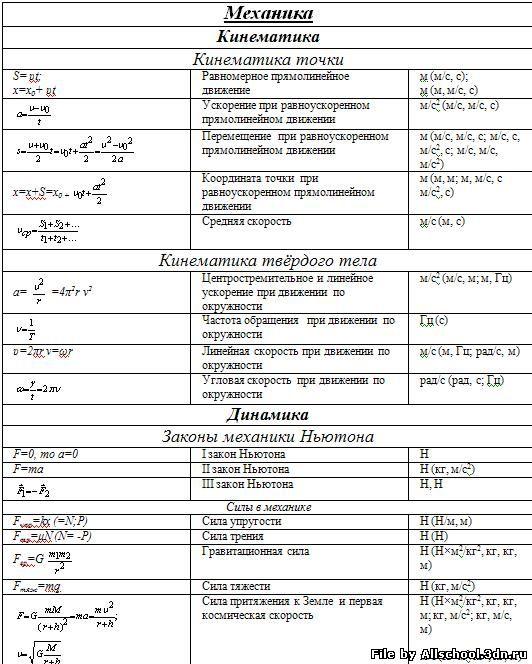 Главные понятия и формулы механики по физике